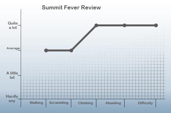 summit fever review